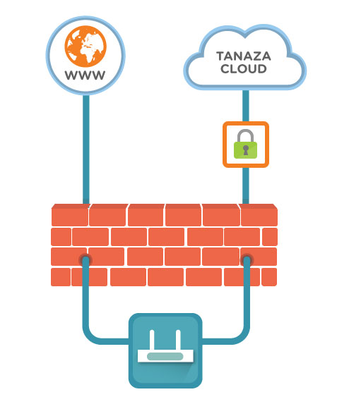 Traffic separation | Tanaza secure reliable Wi-Fi cloud management software