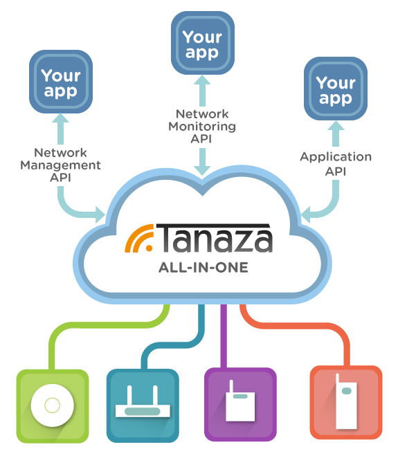 Tanaza API | Access your hotspot data to create amazing apps