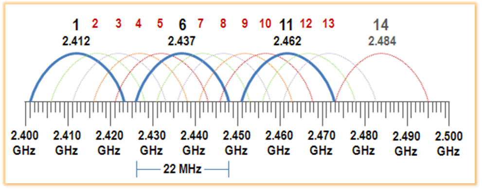 Channels and interference on a WiFi network