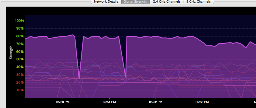 Wi-Fi signal strenght drops down
