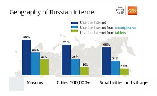 In Russian cities, most places offer a public Wi-Fi connection. Nevertheless, there still is a long way to go before a wireless connection can be provided throughout the entire country - public Wi-Fi connection