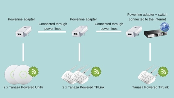Powerline devices configuration - Powerline communications | no need for network cabling | bring Internet to the access points without cables | alternative to mesh networks