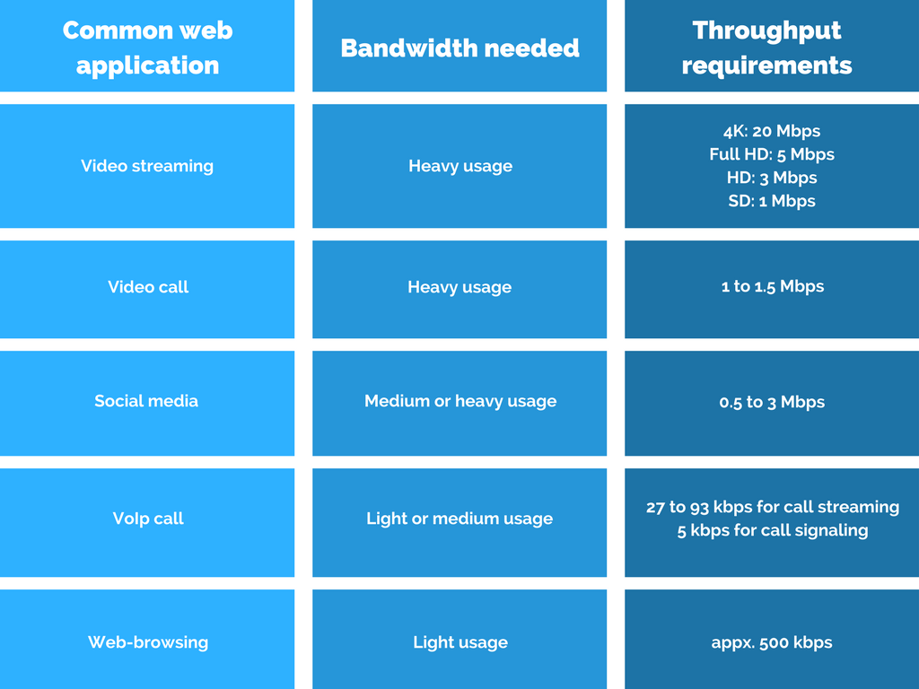 bandwidth needed and the throughput requirements for 5 common ways to use Wi-Fi