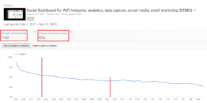 How to track performance of video advertisements in the Wi-Fi login page