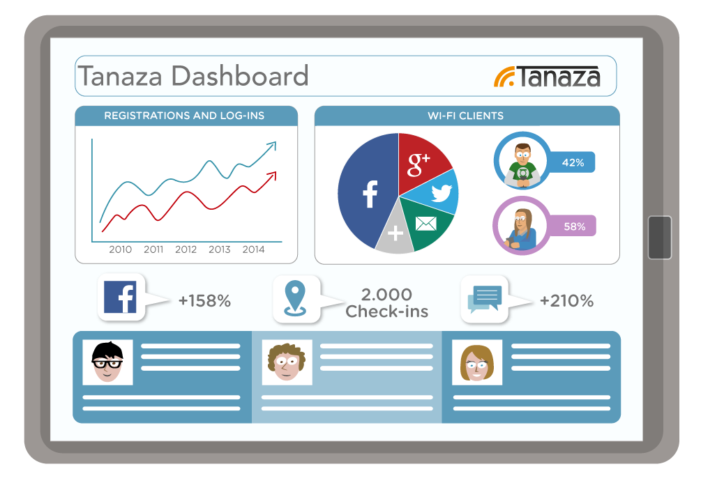 Dashboard de analitica de Tanaza