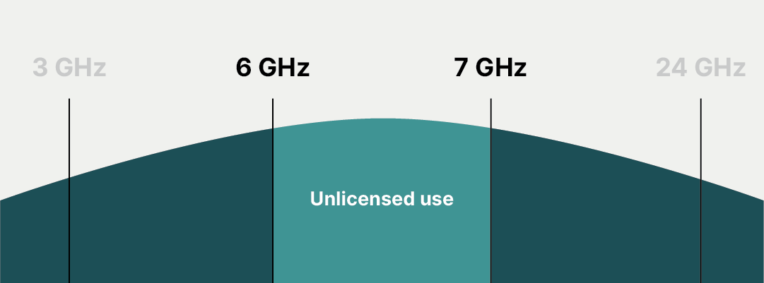 Rules for unlicensed use of 6ghz band WiFi