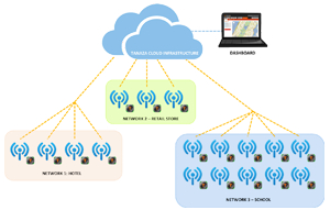 Wi-Fi System Integrators and MSPs