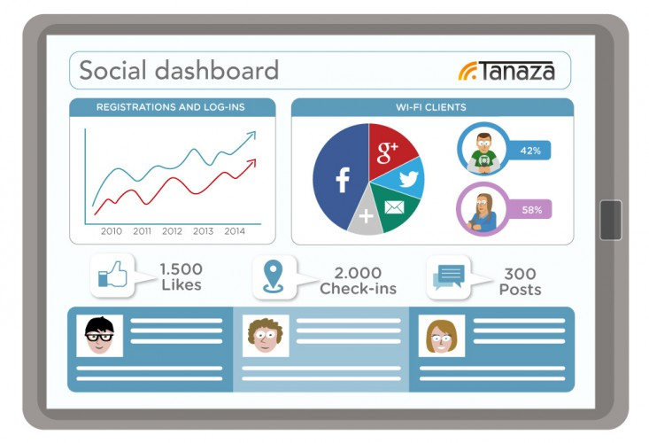Social Dashboard Tanaza software features | Cloud Managed WiFi Hotspot