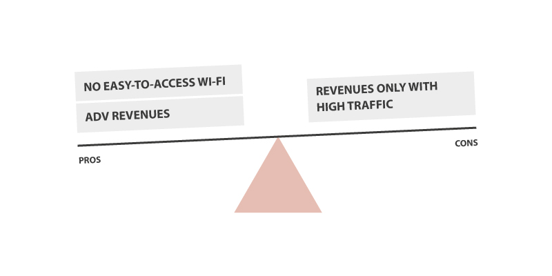 ad-based Wi-Fi business model