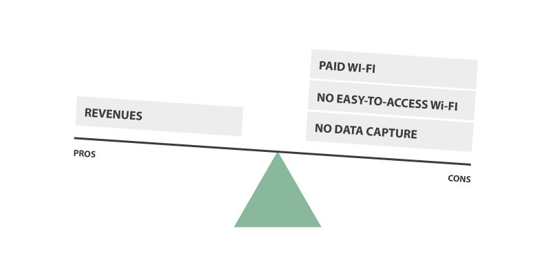 Selling Wi-Fi business model