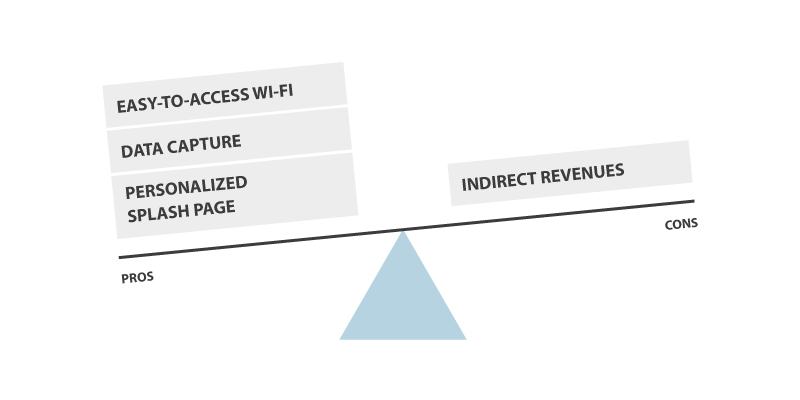 social Wi-Fi business model