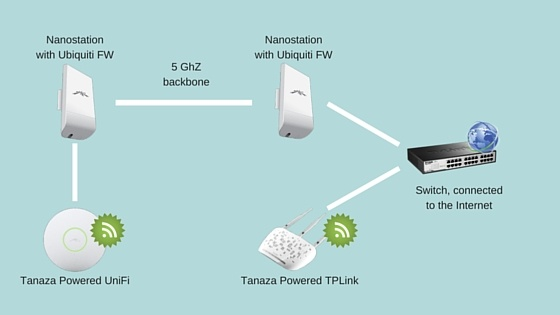 Point-to-point wireless bridge with Ubiquiti Nanostation