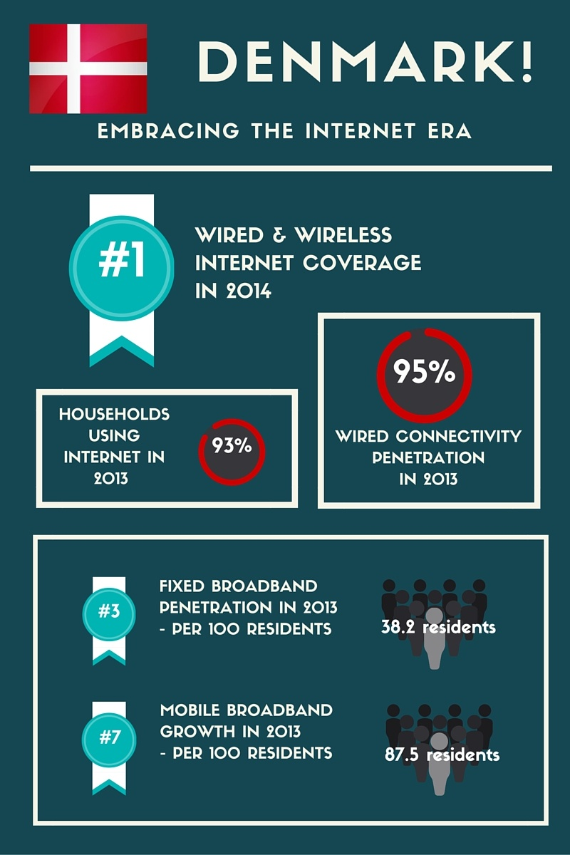 Denmark Infographic wired Internet, wireless internet Denmark, one of the most thriving countries in Europe in terms of wired and wireless Internet coverage, continues to rise.