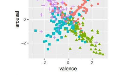 Emotions tracking through Wi-Fi