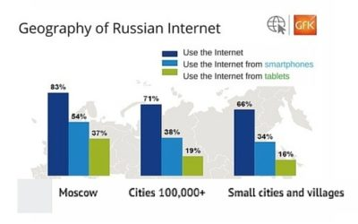 The growth of public Wi-Fi in Russia