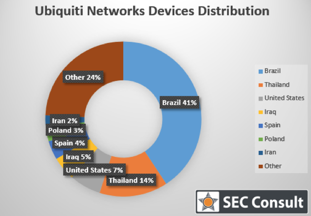 Cybercriminals who have readily identified the exposed source of many Ubiquity Network devices, have used this programming flaw to their advantage to access remote administration features and execute DDoS attacks and malware distruibiution. - Ubiquiti network devices distribuition chart