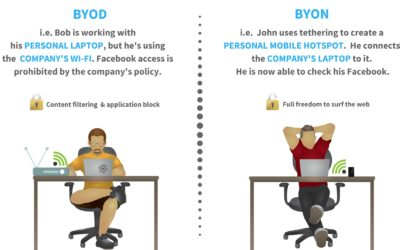 BYON: Create your own personal mobile network