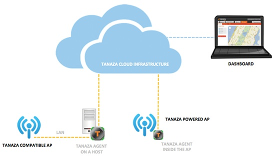 cloud multi-vendor
