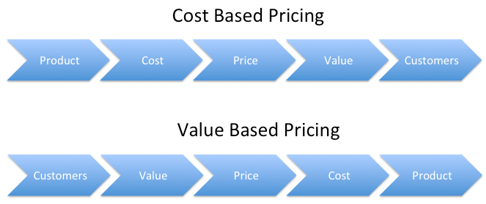 value based pricing for new software products Pricing policies for new products of labor of a mysterious value in pricing a cargo for pricing new products should be based on the cost.