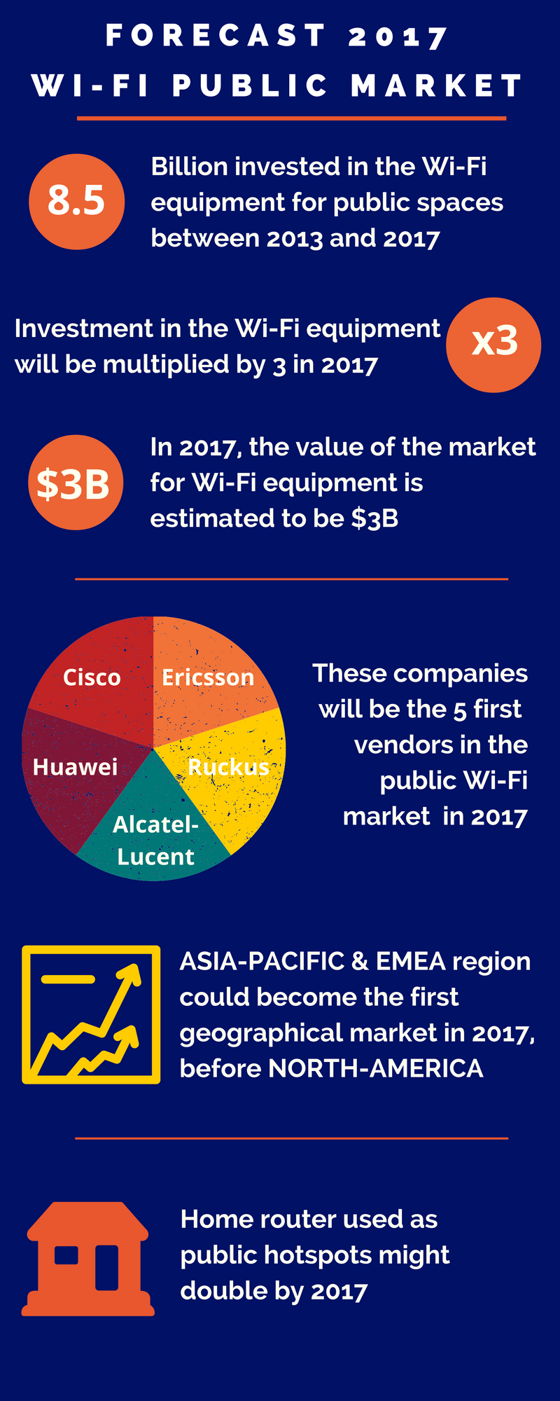 Investments in Wi-Fi equipment are going to be multiplied by 3 in 2017. Companies like Cisco, Ericsson, Huawei and Ruckuswill be the first to benefit from this increase. - Infographic about the market in 2017