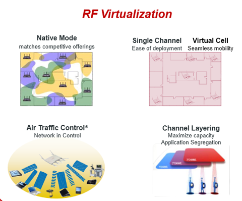 rf virtualization