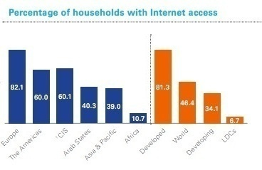 According to the data submitted by wireless users from different countries, the demand for connectivity has resulted in the growth of Wi-Fi hotspots throughout the world, especially the United States - Results of the survey