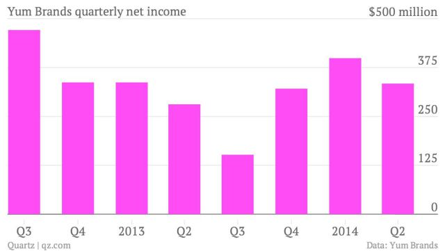 yum-brands-quarterly-net-income-net-income_chartbuilder-2