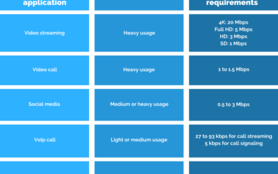 Throughput and bandwidth: estimate your needs for your Wi-Fi network