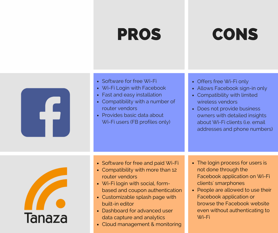 Similarities and differences between Facebook WiFi and Tanaza