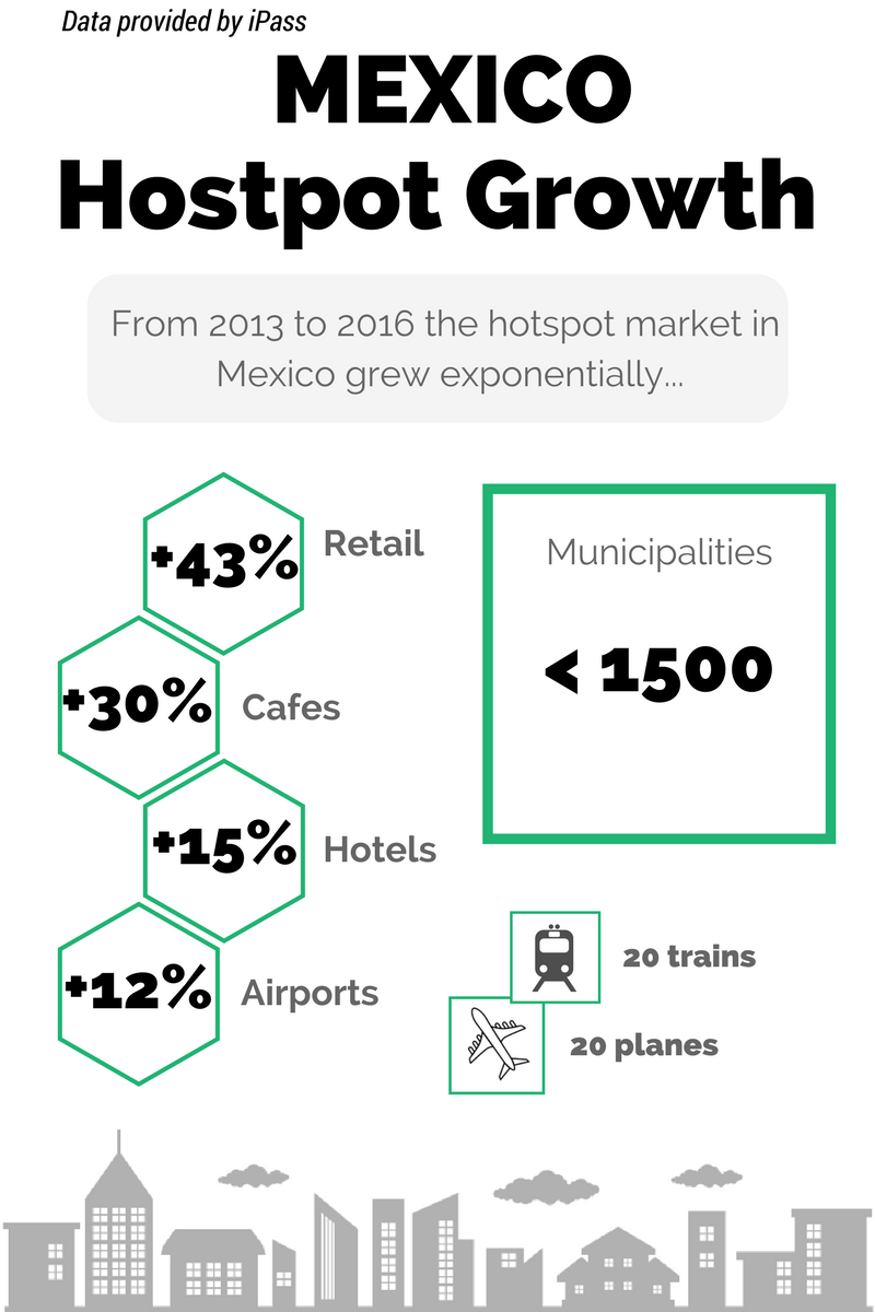 Hotspot growth in Mexico
