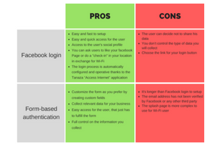 Facebook login vs Form-based authentication 2 [infographic]