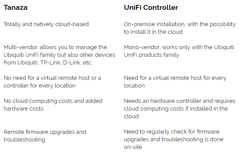 Tanaza vs UniFi Controller