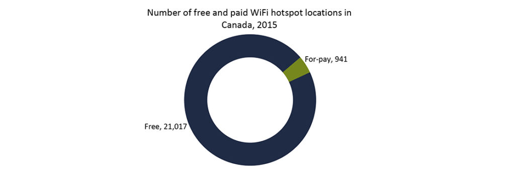 Wi-Fi retail market is growing in Canada