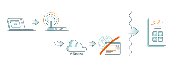 How user authentication works with Tanaza's access points and