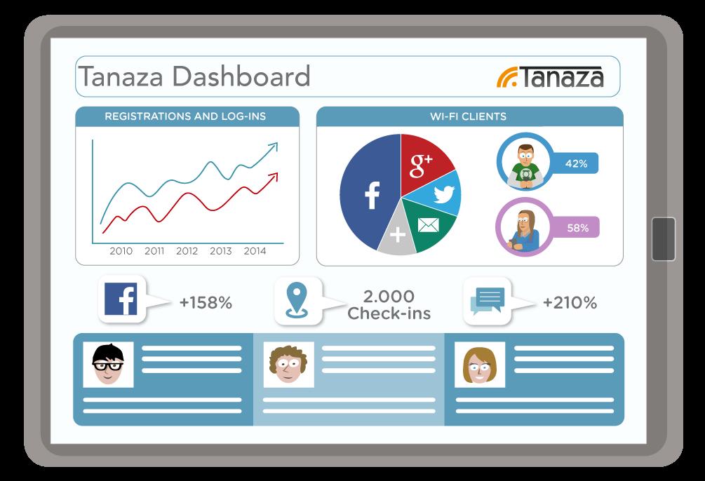Dashboard de Tanaza para ver datos de análisis de la red Wi-Fi en tiempo real