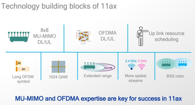 Wifi 6 Technologies MuMiMo and OFDMA