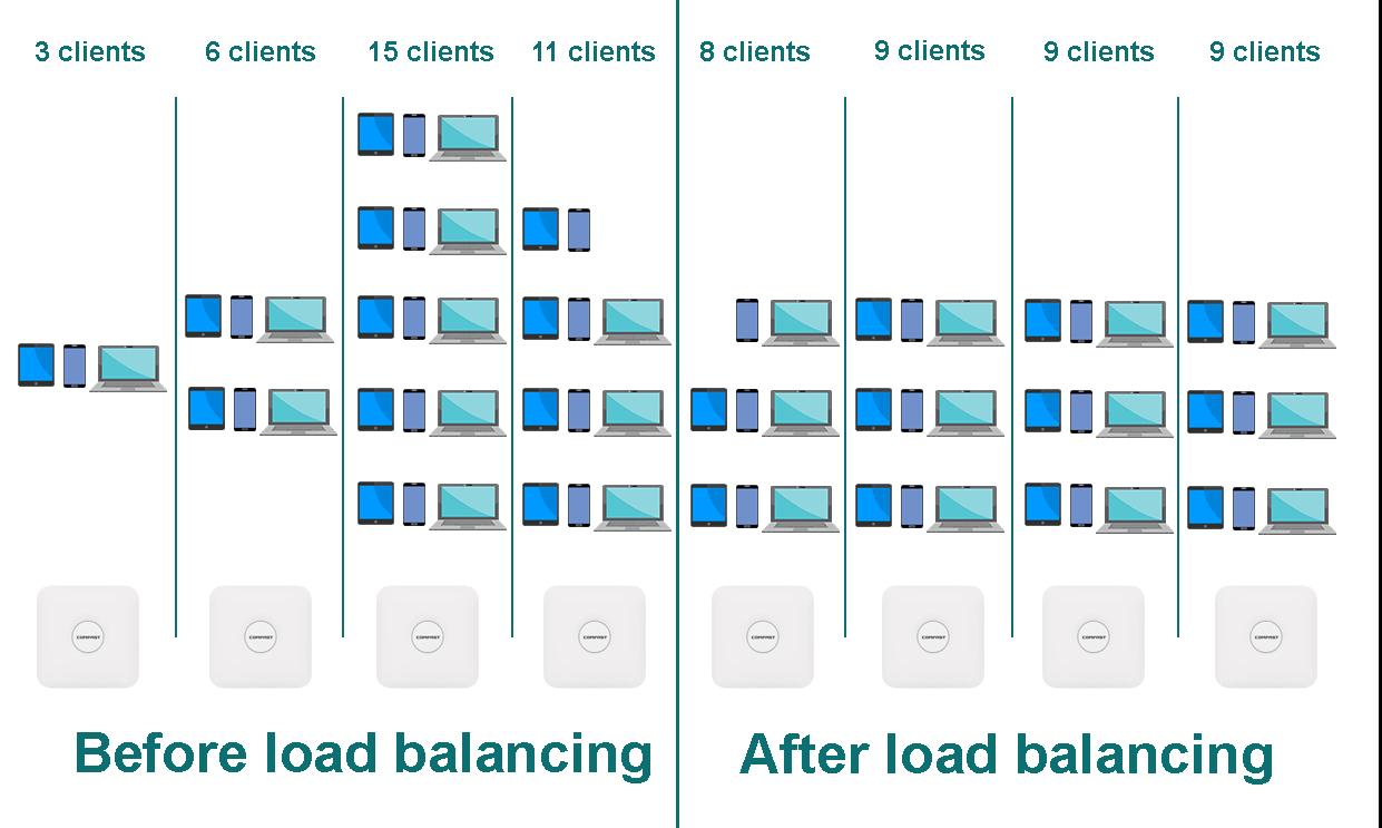 Load Balancing: Before vs After