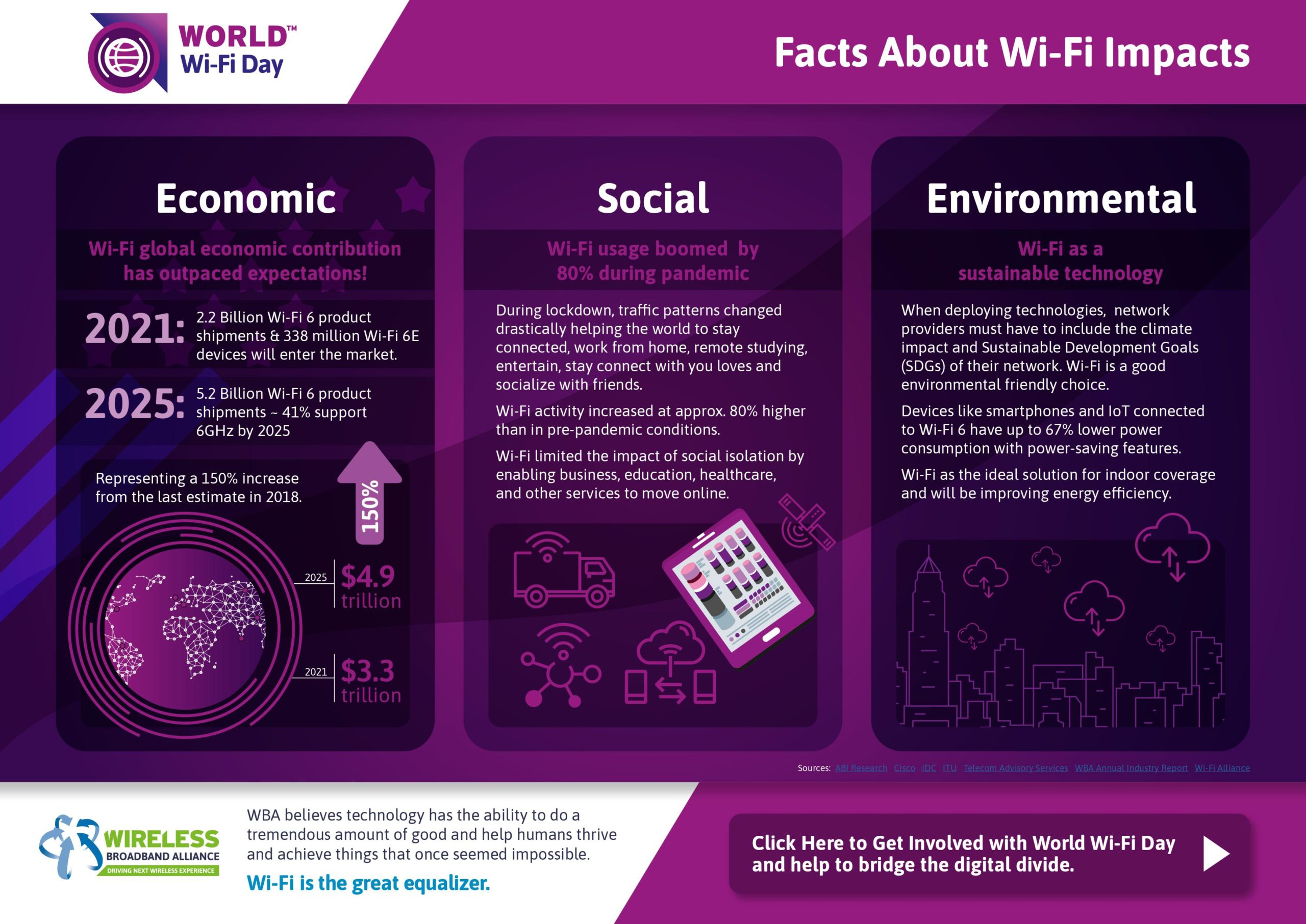 Facts about WiFi Impact - World WiFi Day 2021